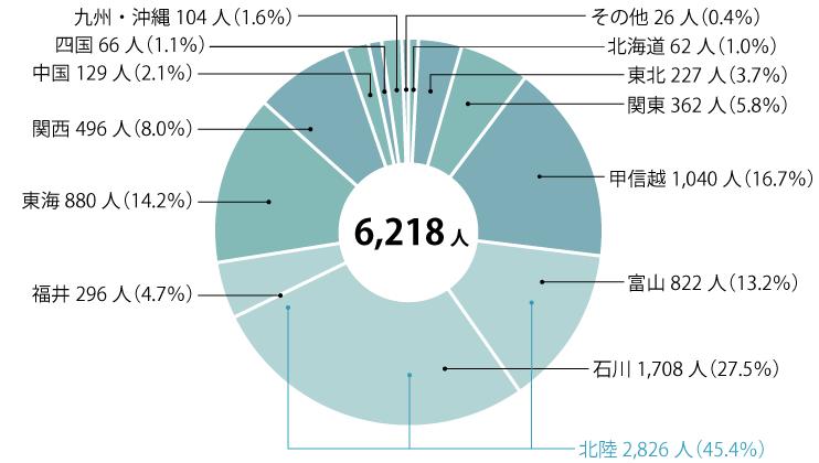 7割が石川県外出身者 KITは全国区の大学