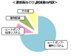 運用面のCO2削減量の内訳