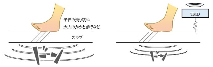TMDによる重量床衝撃音の低減のイメージ