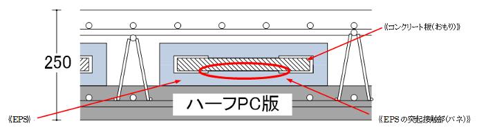 TMD内蔵スラブ断面(イメージ)