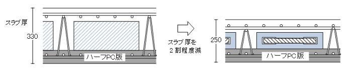 一般的なボイドスラブとTMD内蔵スラブとの断面比較(イメージ図)