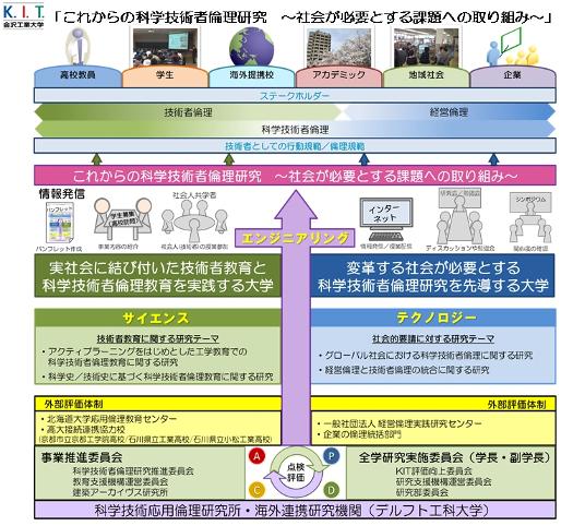 「これからの科学技術者倫理研究」イメージ図