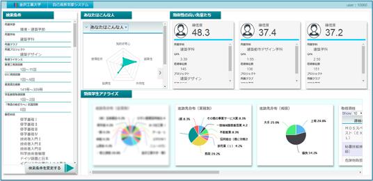 金沢工業大学が開発した、人工知能を搭載した修学アドバイザー「KITコグ」画面イメージ