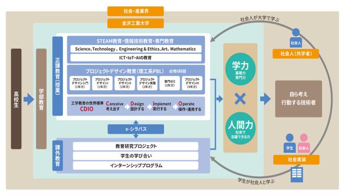 金沢工業大学の世代・分野・分野を超えた共創教育のフレームワーク(PDF)