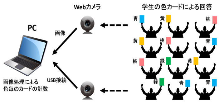 学生の色カードによる回答システム概念図