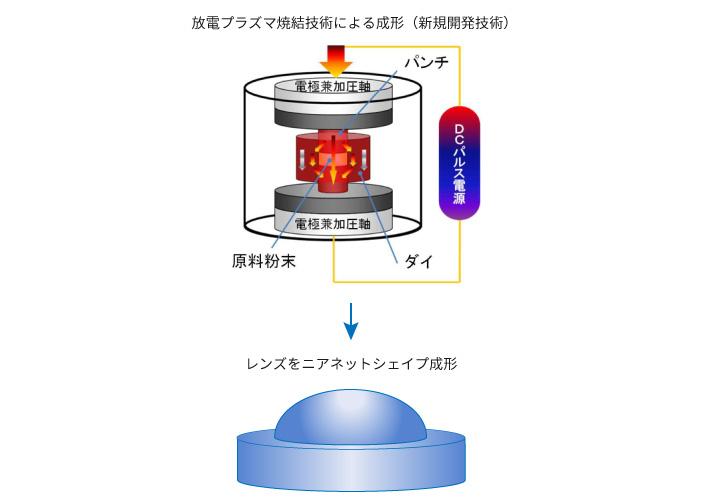 ZnS原材料粉末を放電プラズマで焼結しながら、レンズの形状(ニアネットシェイプレンズ)に成形。ブロックの素材の切削加工は不要のため、工程を大幅に短縮できる。