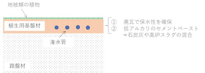 緑化コンクリート舗装のイメージ