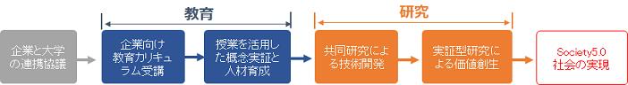 例)教育の取り組みを発端とした産学連携