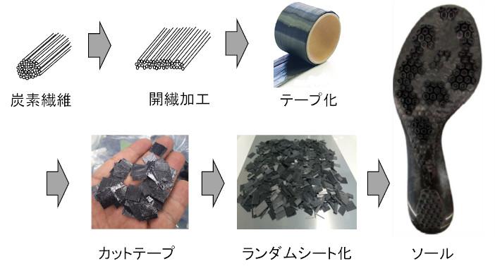 ICC、アシックス、ナガセケムテックスとの連携により開発されたサンコロナ小田のCFRTP材料を用いたシューズ靴底の成型過程