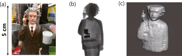 (a)オーダーメイド3D線量計のデモに使用した試料の外観。 (b)3D CT用に撮影した試料のX線画像のうちの1枚 。(c)360枚のX線画像から再構成した3D CT画像