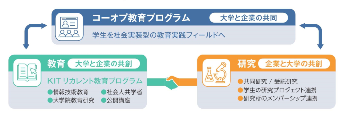 KITコーオプ教育プログラムと教育研究活動の接続[PDF]