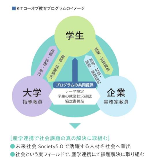 KITコーオプ教育プログラムのイメージ[PDF]