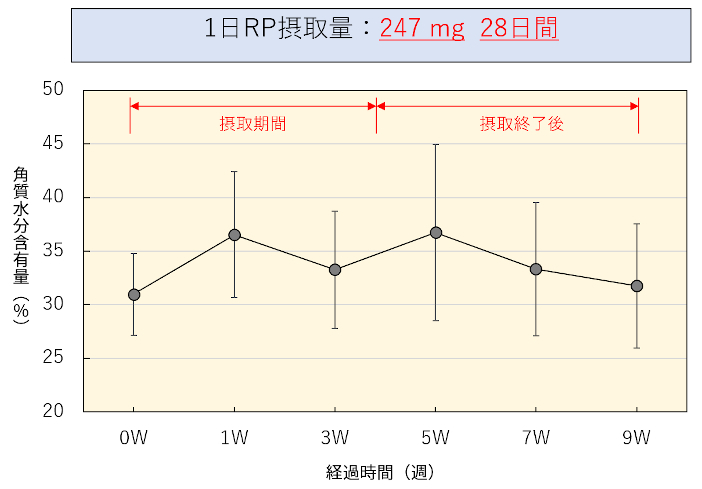 1日あたりレジスタントプロテイン(RP)摂取量247mgの飲用試験を4週間(28日間)実施。1週目から速効性が見られ、飲用終了後も数週間にわたって効果が持続した