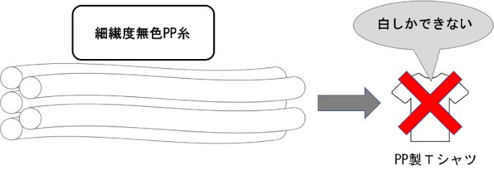 繊維 ポリプロピレン
