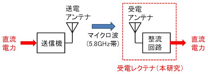 図1 マイクロ波による無線電力伝送システム
