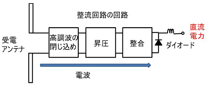 図2 従来の受電レクテナ(アンテナ+整流回路)の構成