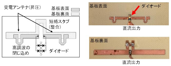 図3 本研究による受電レクテナの構成と写真(外径寸法:32mm x 11mm)