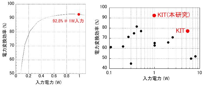 図4 本研究による整流回路の電力変換効率(左)/図5 5.8GHz帯整流回路の性能比較(右)