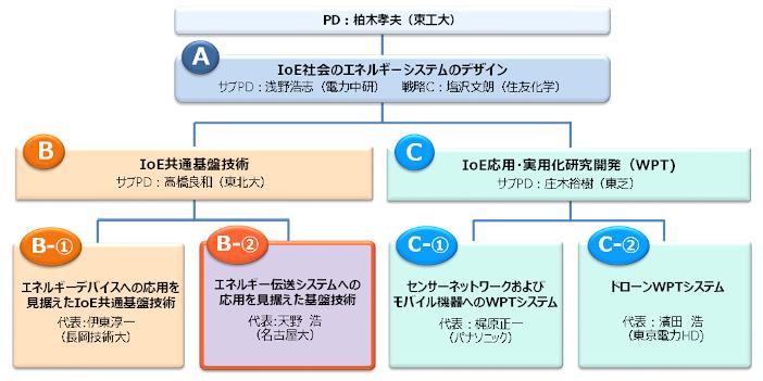 戦略的イノベーション創造プログラム(SIP)「IoE社会のエネルギーシステム」