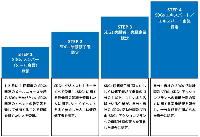 「白山手取川流域 SDGs認定制度」の枠組み