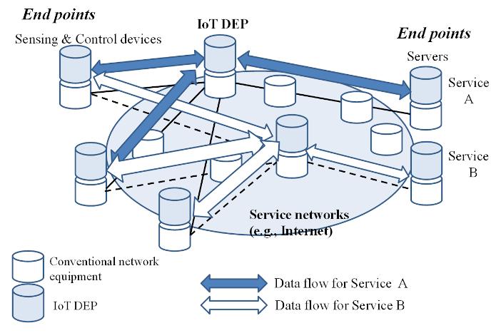 IoT DEPを含んだネットワーク構成の模式図