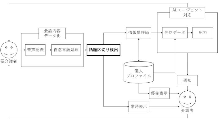 佐治さんが提案したアプリケーションのモデル図