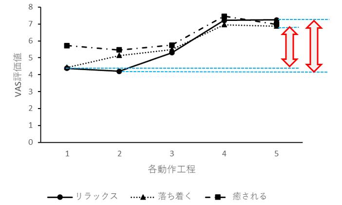 図2 各動作のVAS評価値