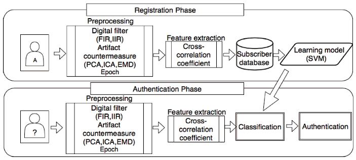認証システムの概要図