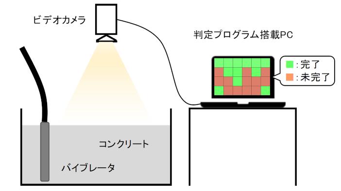 コンクリートの締固めAI判定システムの概要図